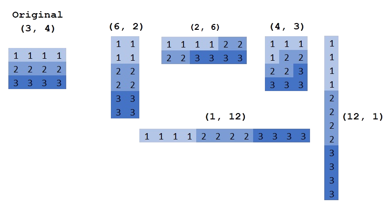 Numpy/SciPy — Python Tutorial documentation